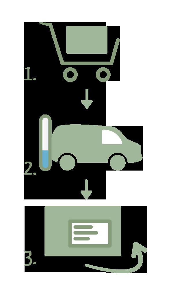 Versandablauf grafisch dargestellt